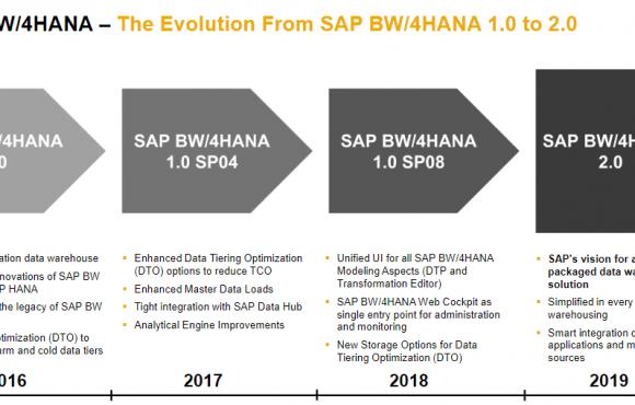 SAP BW4/HANA 2.0